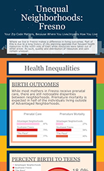Unequal Neighborhoods Health Inequalities Thumbnail